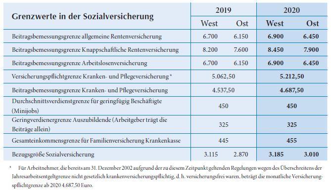 Grenzwerte in der Sozialversicherung SHBB Bad Oldesloe