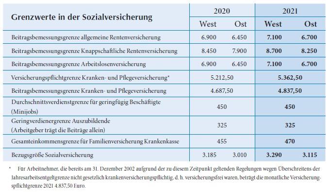 Grenzwerte in der Sozialversicherung 2021 SHBB Bad Oldesloe